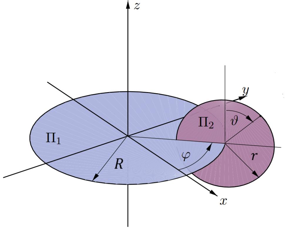 Torus Surface Plot mit Matplotlib - RaspiTips