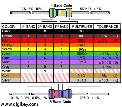 Entschlüsselungstabelle für Farbcodes Ohmscher Widerstände